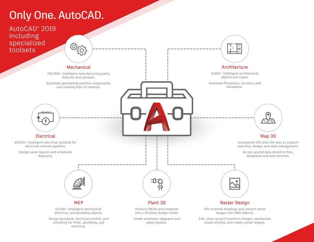 Tylko jeden AutoCAD