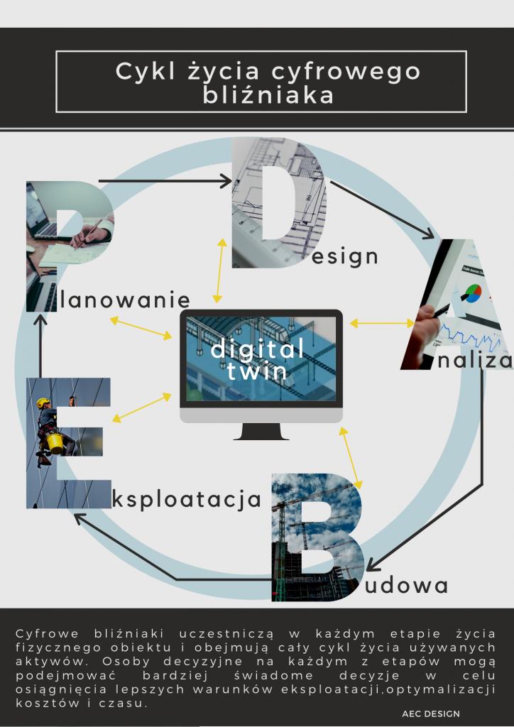 Cykl życia cyfrowego bliźniaka design analiza budowa eksploatacja planowanie