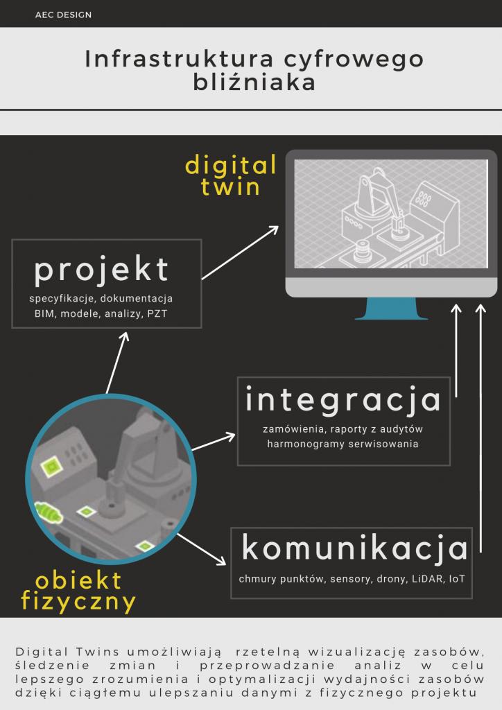 Infrastruktura cyfrowy bliźniak digital twin , projekt, integracja, komunikacja