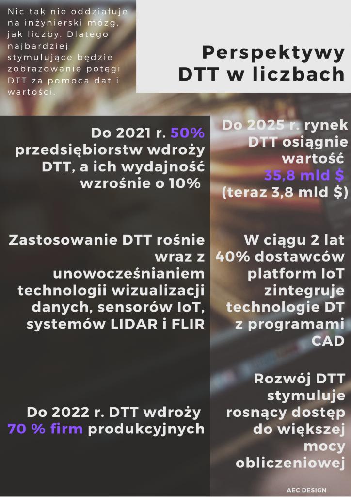 Perspektywy DTT w liczbach