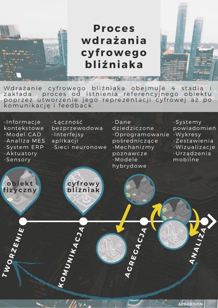 Proces wdrażania cyfrowy bliźniak digital twin tworzenie komunikacja agregacja analiza