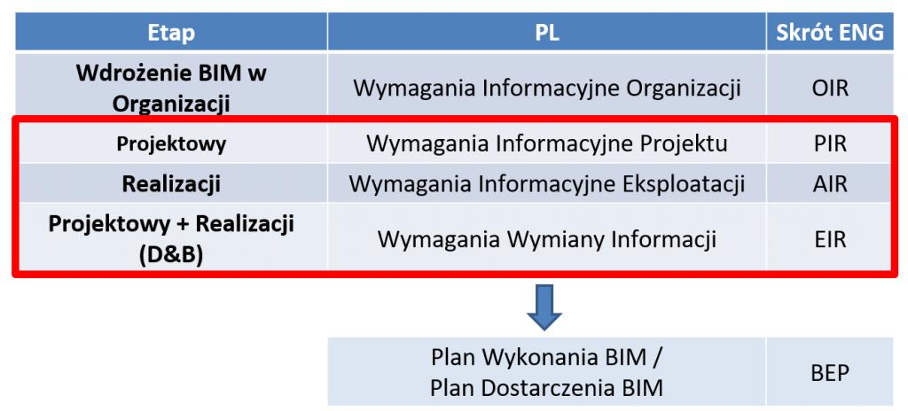 wymagania bim EIR plan realizacji BIM BEP