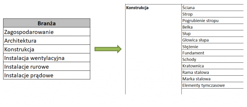 zestawienie tabelaryczne branż i komponentów