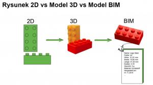rysunek 2d vs model BIM, klocki pokazujące interpretację 2D, 3D oraz inforamcje dołączone do modelu BIM