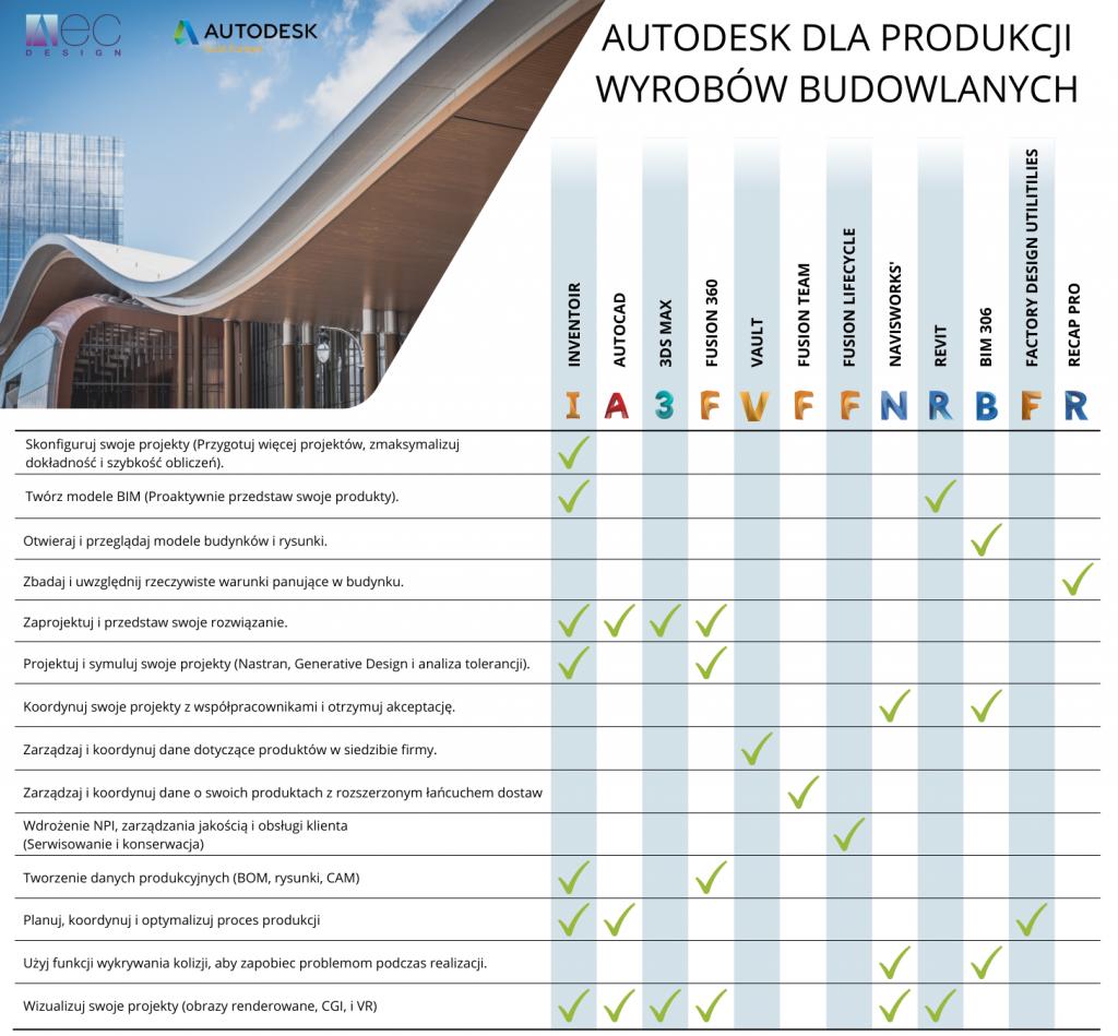 Przemysł i Budownictwo
